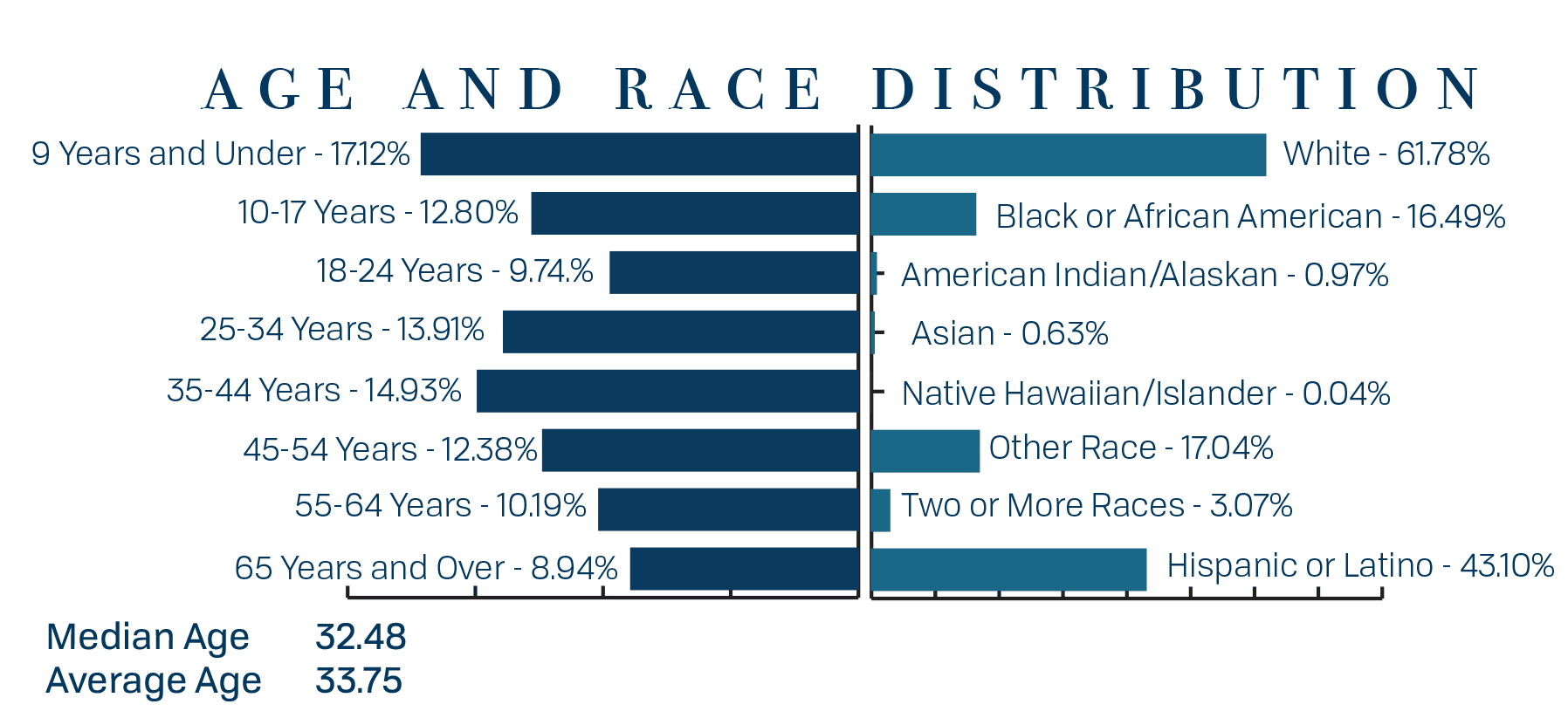 Age and Race Distribution