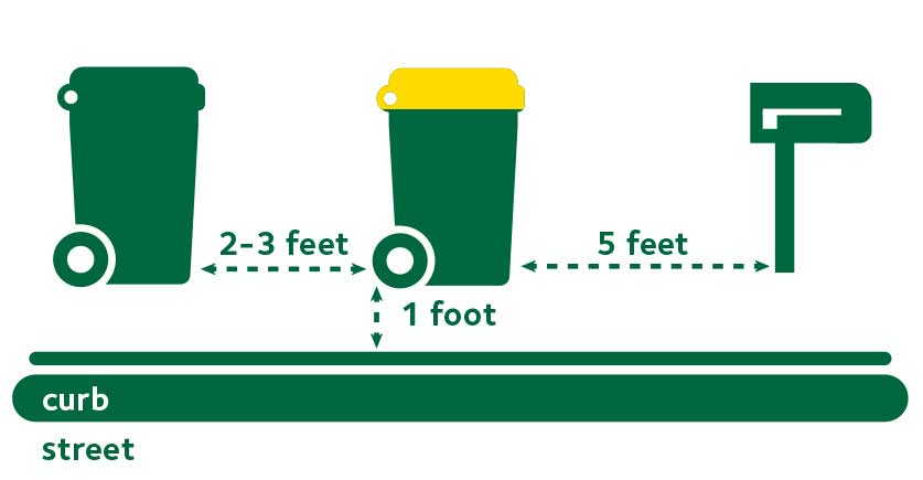 Diagram of distance bins should be from street and curb