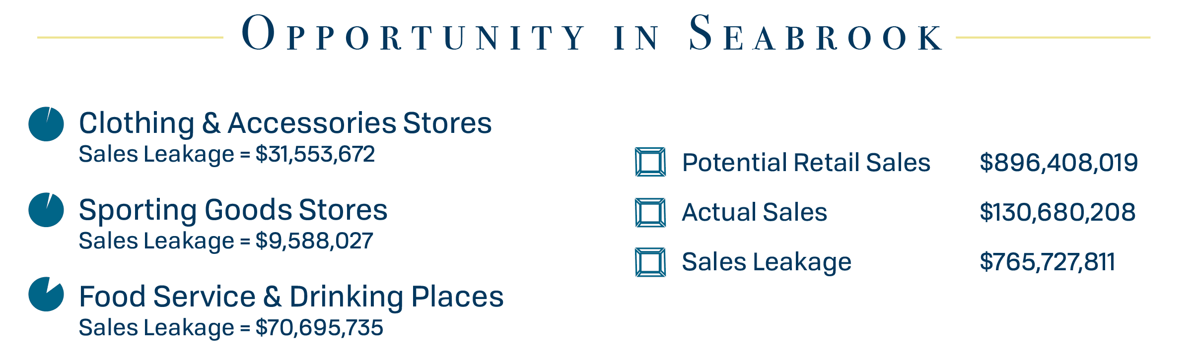 Opportunity in Seabrook